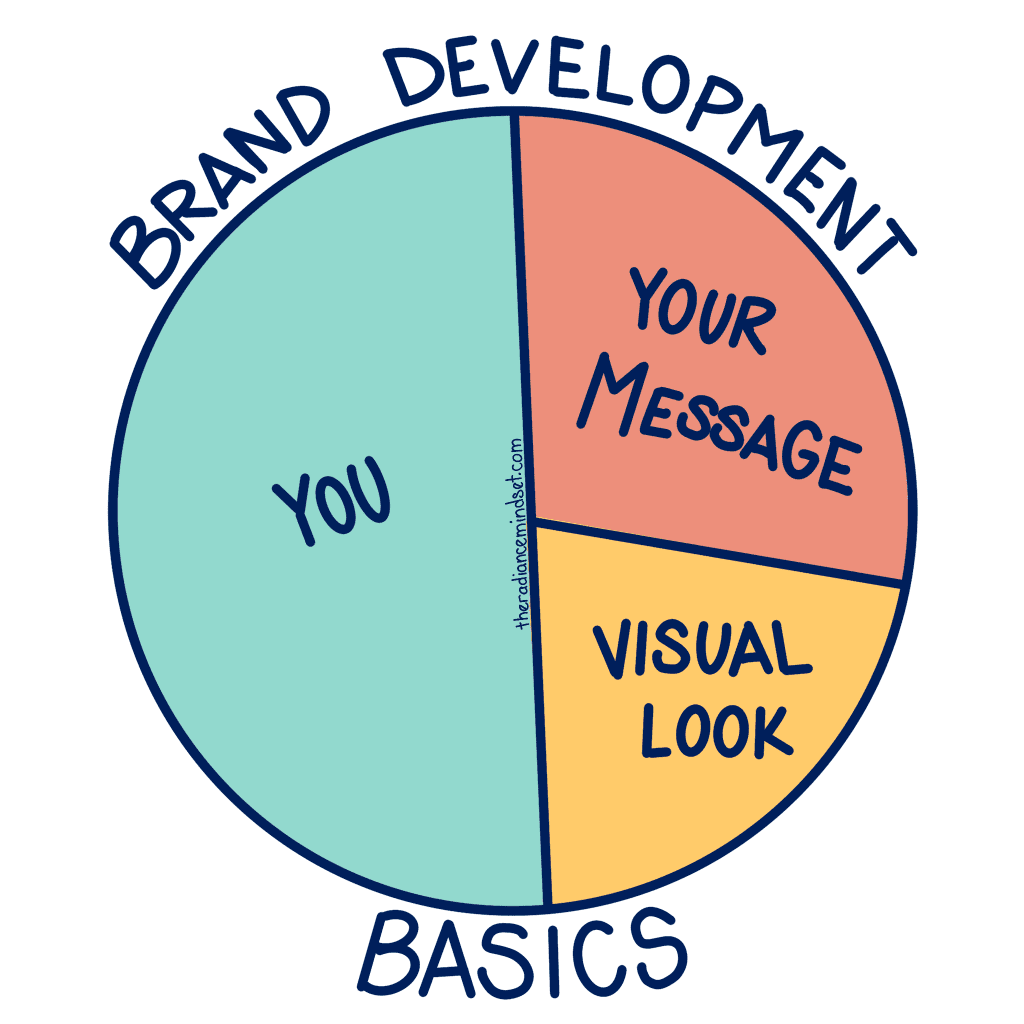 Brand Development Basics | The Radiance Mindset | www.theradiancemindset.com